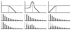 Subtractive Synthesis- Basics, Waveforms, Filters, Envelopes, Modulation, Other Features - Yala Abdullah