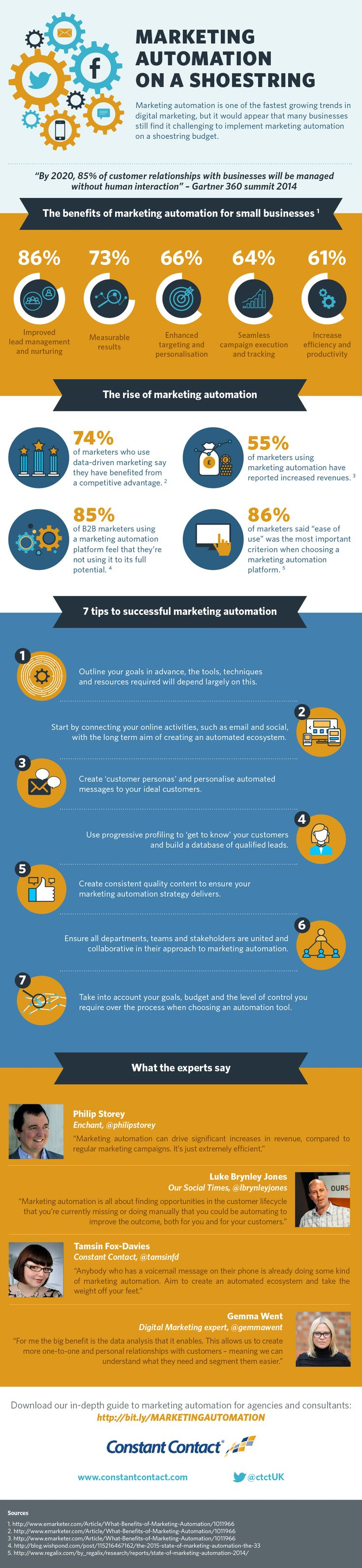 Does marketing automation work? It's a question plenty of small businesses are asking as they look to get more bang for their buck from their marketing campaigns. So we set about finding out. Our research is neatly displayed in the infographic. As you will see, the case for marketing automation is pretty darn compelling.