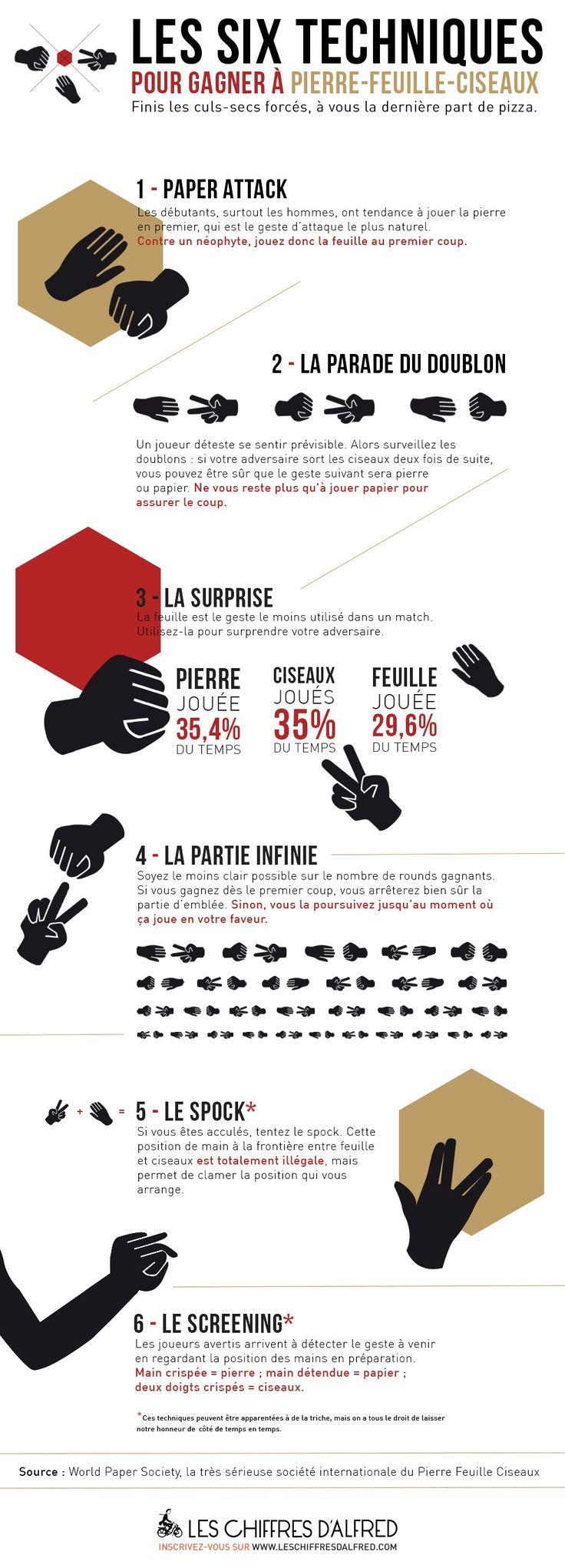 Les six techniques pour gagner Pierre-Feuille-Ciseaux - Chiffres - Merci Alfred