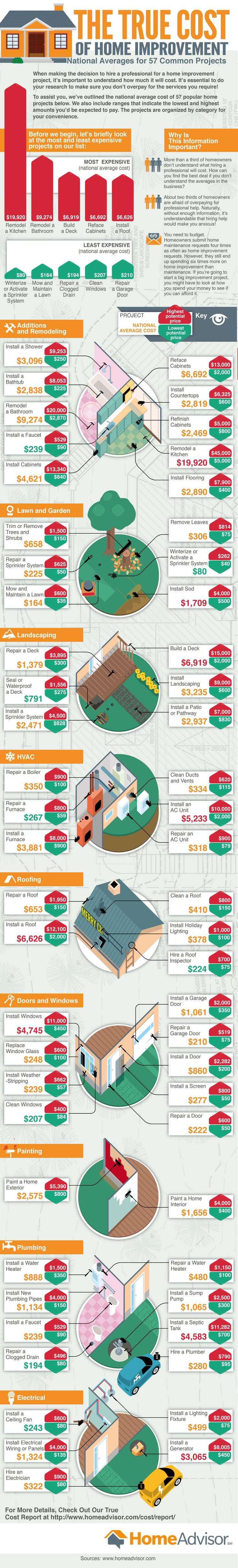 The True Cost of Home Improvement: National Averages for 57 Common Projects #infographic #HomeImprovements