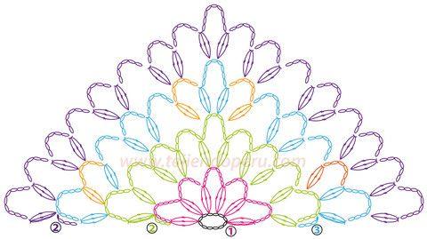 Cómo tejer un chal o punta y borde de abanicos a crochet