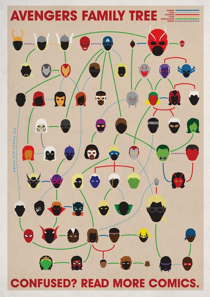 Vengeurs l'arbre généalogique