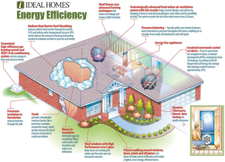 Ideas for energy efficient houses