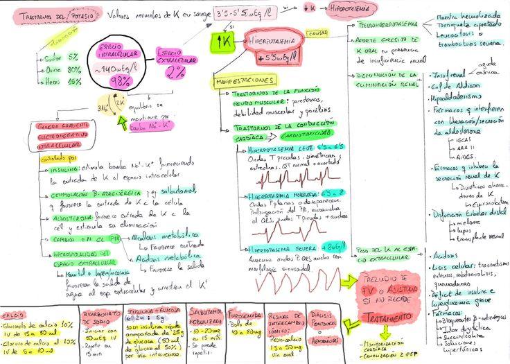 Hiperpotasemia: causas, tratamiento, manifestaciones clínicas. Infografía.