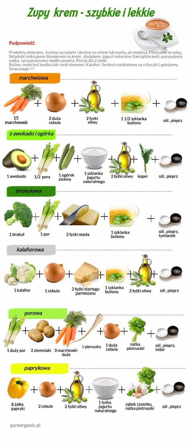 Jeżeli nie macie za dużo czasu, lub pomysłu na zupy, dajemy Wam szybkie i sprawdzone pomysły.  | Sklep ze zdrową żywnością pureorganic. Żywność ekologiczna i organiczna, zdrowa żywność.