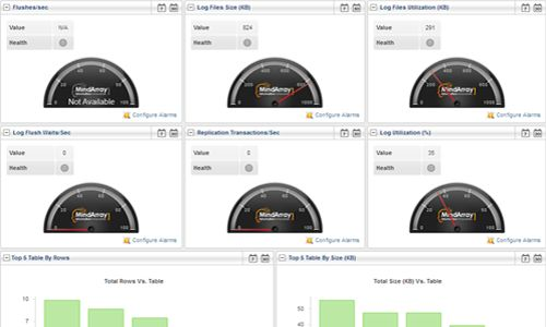 5 Outstanding #SQL #server #monitoring #tools to #monitor #performance your SQL Server.