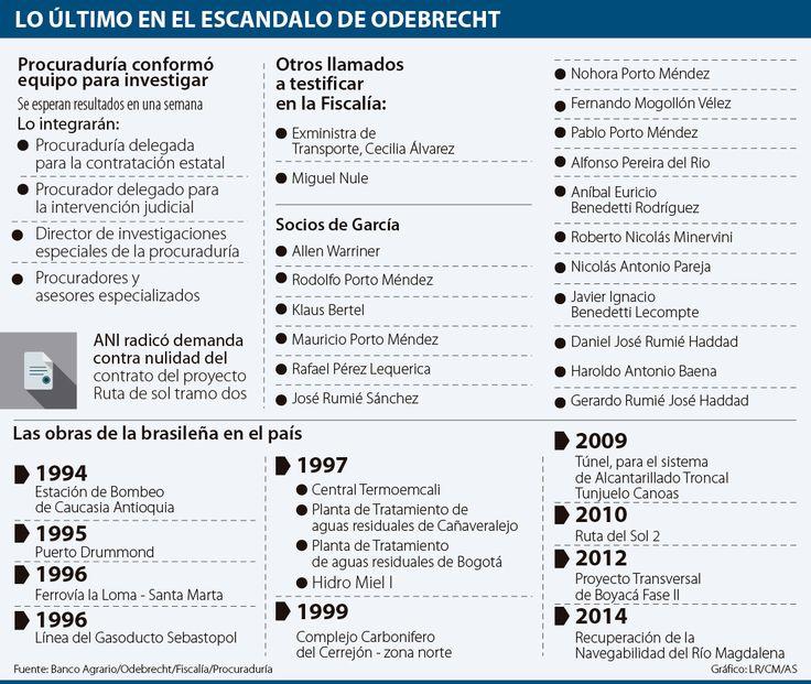 Fernando Carrillo anunció que solicitará a Odebrecht restitución de US$11 millones