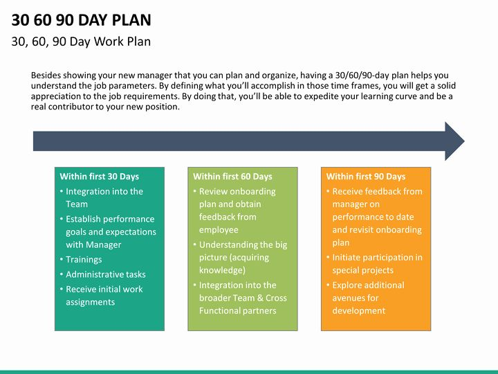 30 60 90 Plan Template Lovely 30 60 90 Day Plan Powerpoint Template 90 Day Plan Marketing Plan Template Business Plan Template