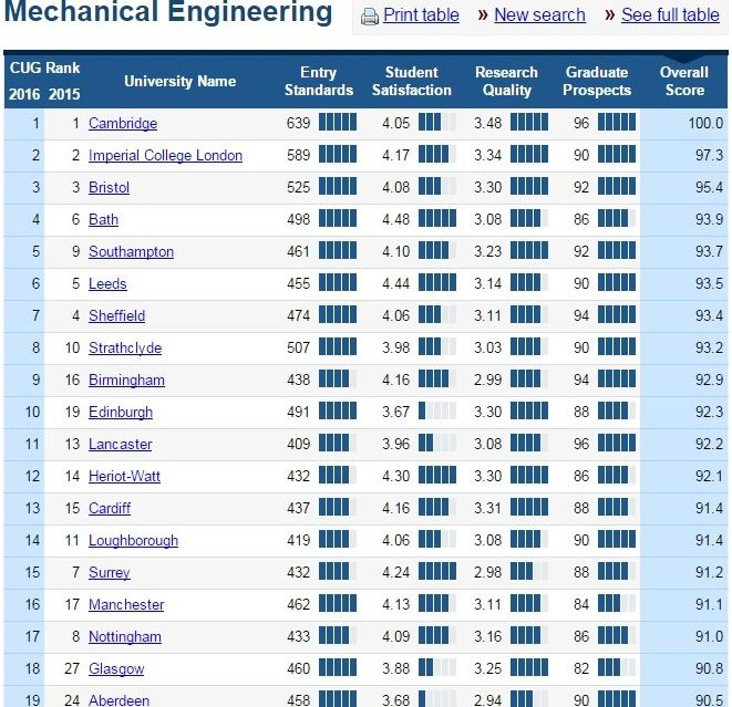 Mechanical Engineering - Top UK University Subject Tables and Rankings 2016 - Complete University Guide