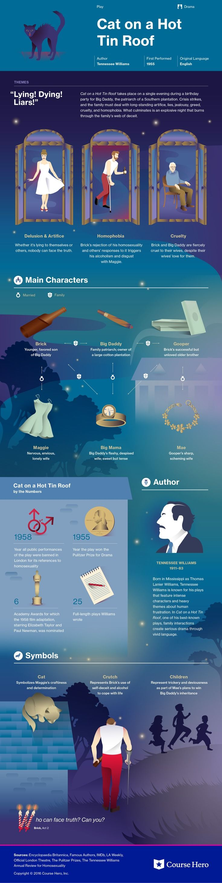 This @CourseHero infographic on Cat on a Hot Tin Roof is both visually stunning and informative!