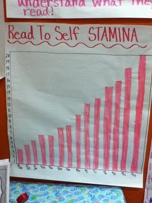 Anchor Chart....reading stamina: Students Goals, Techi Teacher, Daily5, Reading To Self, Reading Stamina Charts, Readers Workshop, Classroom Ideas, Anchors Charts, Daily 5