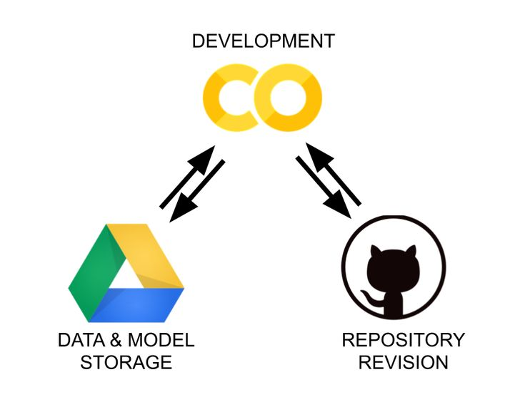 Colaboratory drive github the workflow made simpler