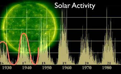 Wie ein Pendel: elfjähriger Zyklus der Sonnenaktivität