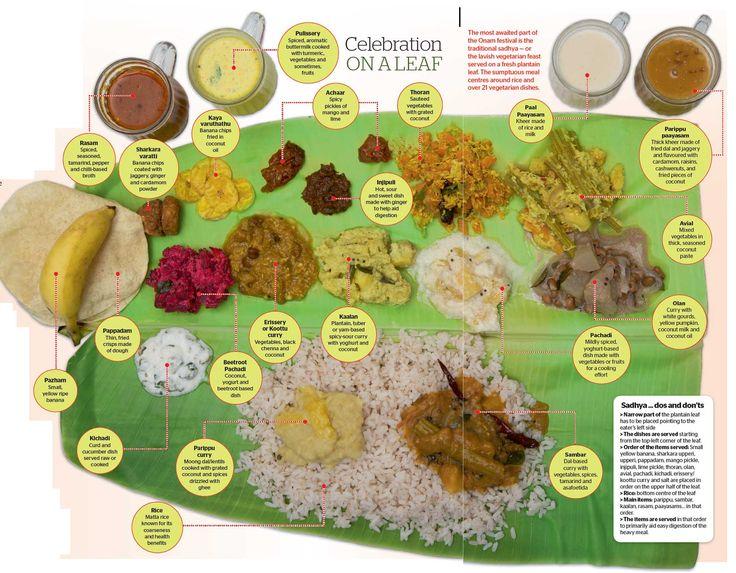 Where to find the perfect Onam sadhya in UAE - Khaleej Times