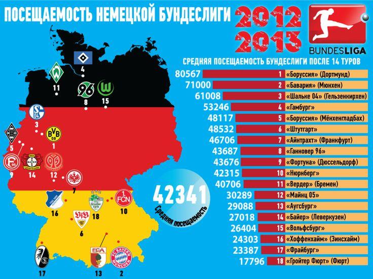 Бундеслига. Таблица посещаемости клубов сезона 2012-2013