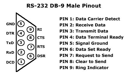 2d4eb63d5fe987db235a7ad9e4c2ceb0 electronics rs 232 db 9 male pinout pin outs pinterest,Female Usb To Db9 Wiring