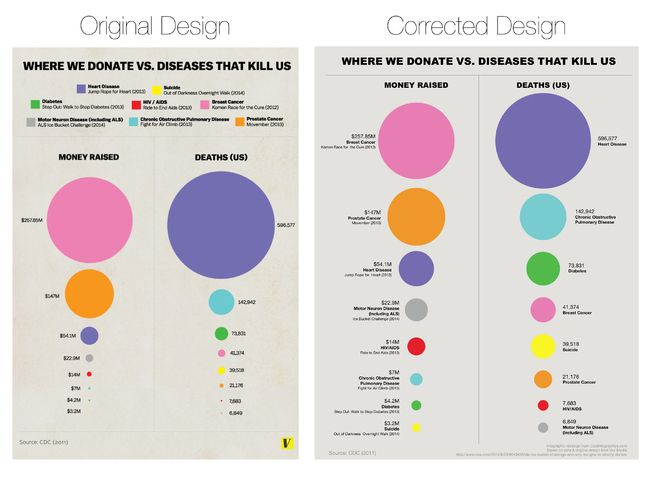 False Visualizations: Sizing Circles in Infographics Revised