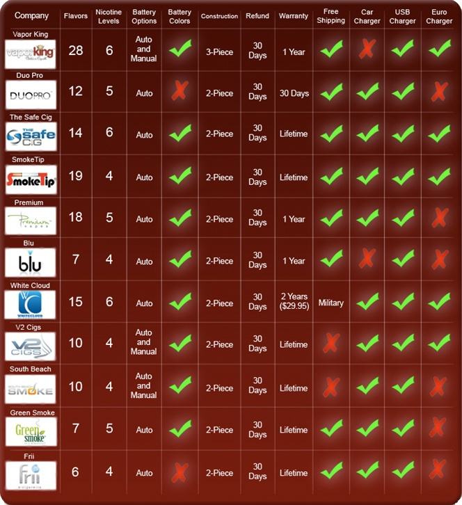 Ecig Comparison Chart - Compare ecig companies and the different features that are offered from each electronic cigarette.
