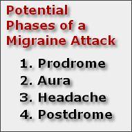 Acephalgic or Silent Migraine - The Basics