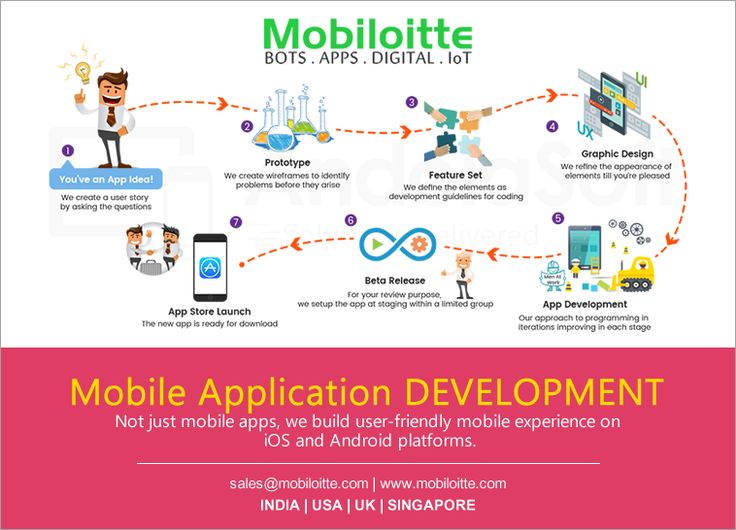 Mobiloittte Technology is a top-notch mobile app development company offering mobile application development services. #Mobileapp #Technology