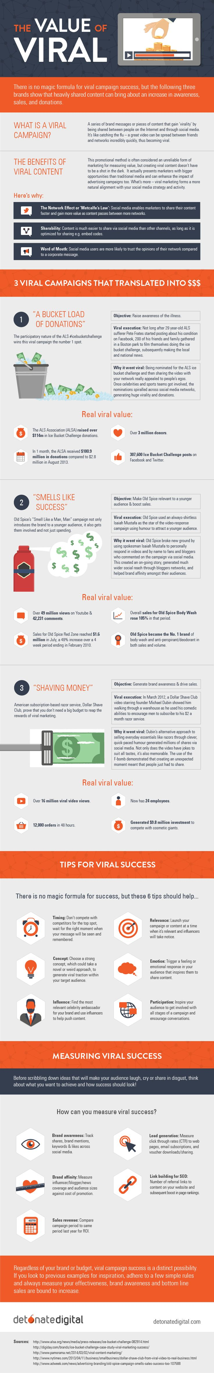 The Value of Viral Marketing #infographic #Marketing #ViralMarketing