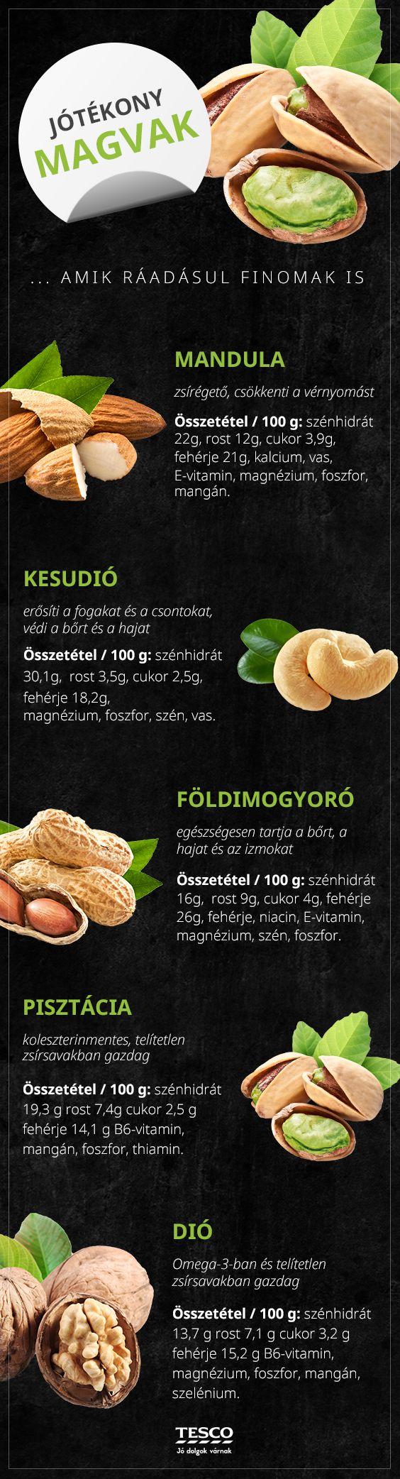 Tudtad, hogy a magvaknak számos előnyös hatása van? Ha nem, akkor itt egy kis tanulnivaló! :) #kesudio #dio #foldimogyoro #pisztacia #mandula