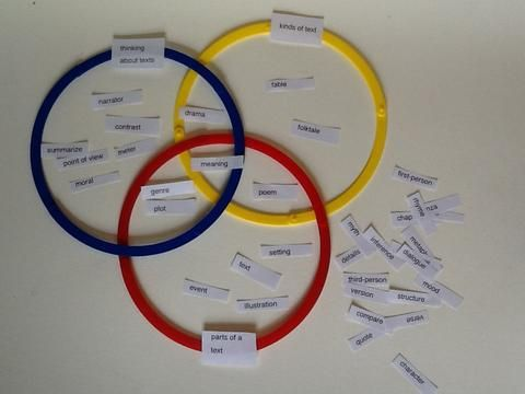 Concept and Content Review with Vocabulary Venn Diagrams | EveryLanguageLearner.com