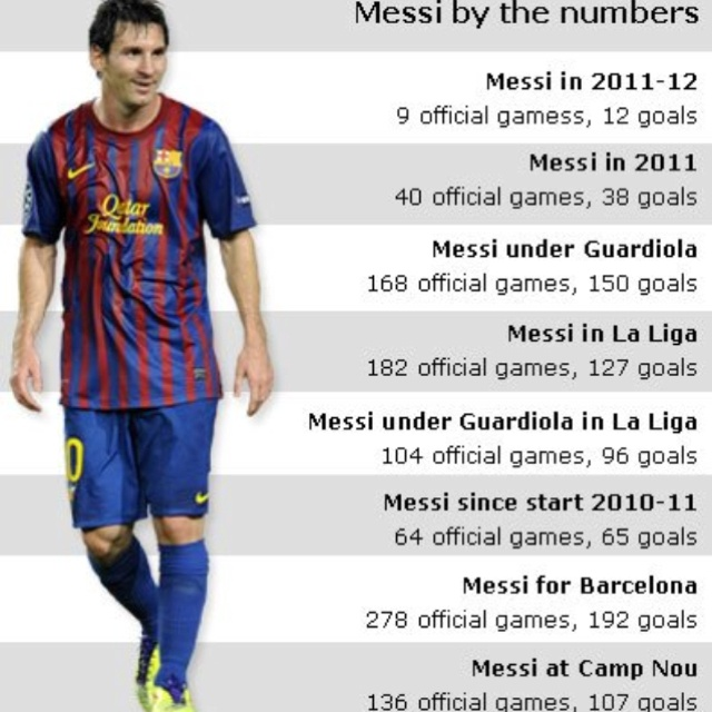 I love Cristiano but Messi is a football god