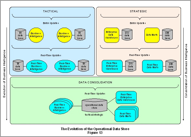 The Evolution of the Operational Data Store