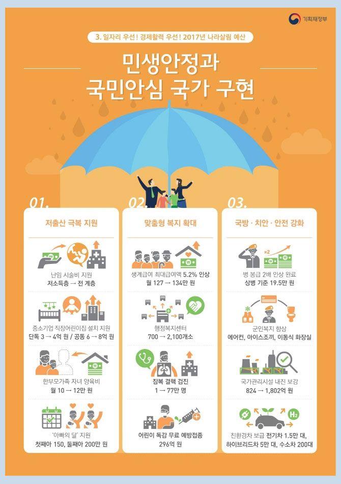 [Infographic]'기획재정부의 2017년 예산안'에 관한 인포그래픽