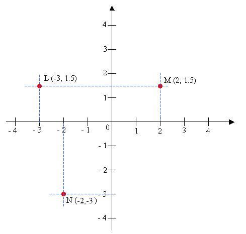 Coordinate Geometry (with worked solutions & videos)