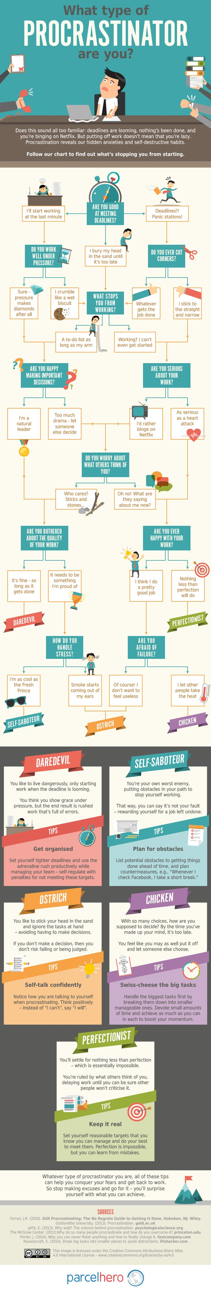What type of procrastinator are you? I'm definitely a perfectionist type of procrastinator.