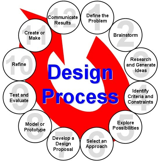 Design Process | Gateway to Technology (GTT) | Pinterest | Design ...