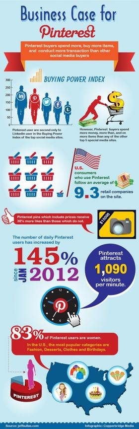 ★♥★ The #Purchasing Power from #Pinterest ★♥★Pinterest is increasingly becoming a big player for #retailers hoping to get more #purchases from their #social #media efforts.   Pinterest is the fastest growing social #network and showed the most user growth in 2012 over any other network.    #Infographic #Infographie #stat #data #internet #web #media #network #networking #Tech #Hightech #technology