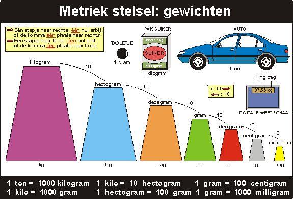 Hulpmiddelen - Metriek stelsel - Leshulp.nl