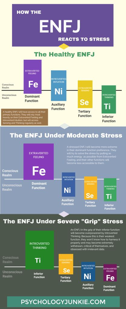 Find out what happens when the ENFJ experiences stress! #ENFJ #MBTI