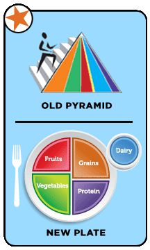Article about using My Plate with kids and how it is different from the now outdated food pyramid.
