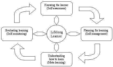 A nice graph about the characteristics of a self-directed learner.