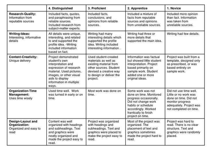 rubric for evaluating research paper We developed a rubric for evaluating scientific papers and assessed  previous  research shows that the incorporation of writing elements into.