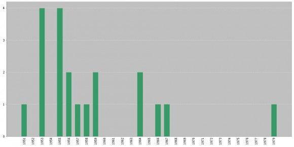 La justa medida de la excelencia científica Según el ISI WoS, Higgs atesoraba 15 artículos en revistas impactadas. No publicó ningún nuevo artículo hasta 1964, su annus mirabilis, en el que publicó dos artículos, sólo 5 páginas en total, que le encumbraron a los libros de historia de la física. Desde entonces sólo ha publicado 3 artículos más (en revistas impactadas del ISI Web of Science). Su índice-h es de 10 y su artículo más citado tiene 1373 citas