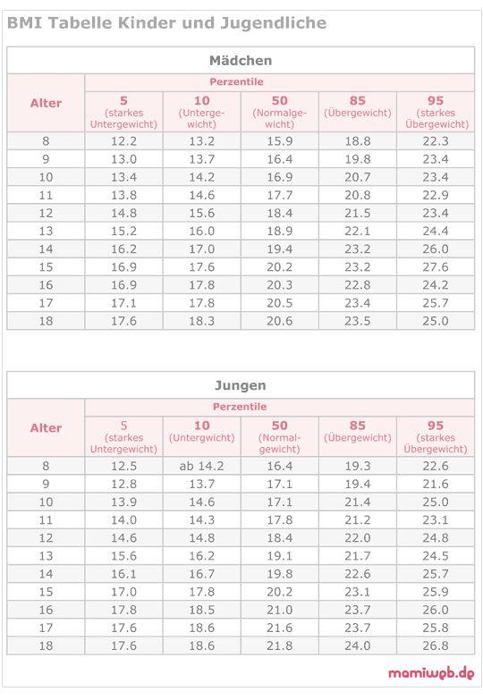 Mamiweb.de - WHO-Perzentilen - Gewicht und BMI bei Kindern