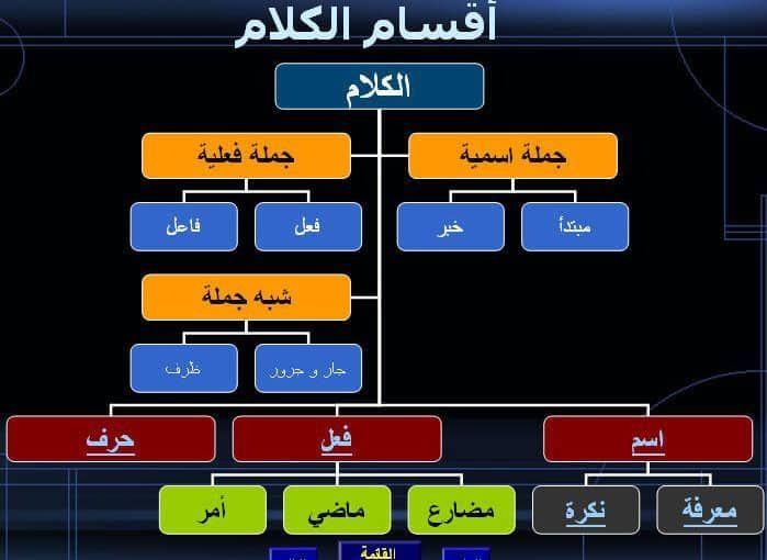 ما هي قواعد اللغة العربية موسوعة Grammar Education Career