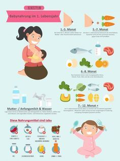Beikostplan für das 1. Lebensjahr