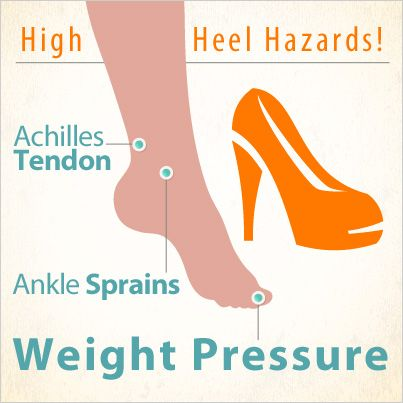 Women have 4x as many foot problems as men and high heels are partially to blame.