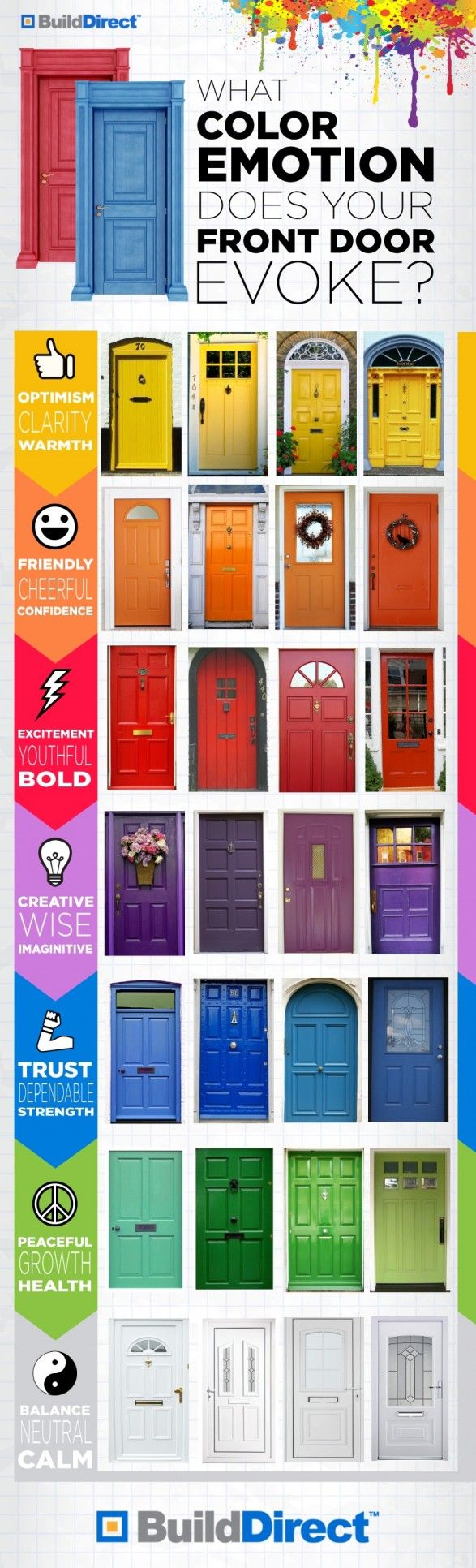 Color and Emotion - Doors are the gateway to your home or business.  There really are an infinite number of colors that can be used on a door.  But, perception of your home or business begins here.  The info graphic is from an update is the US Door  More Blog.  It shows some really colorful ideas for your door.  Which one is your favorite?       #doors #paint