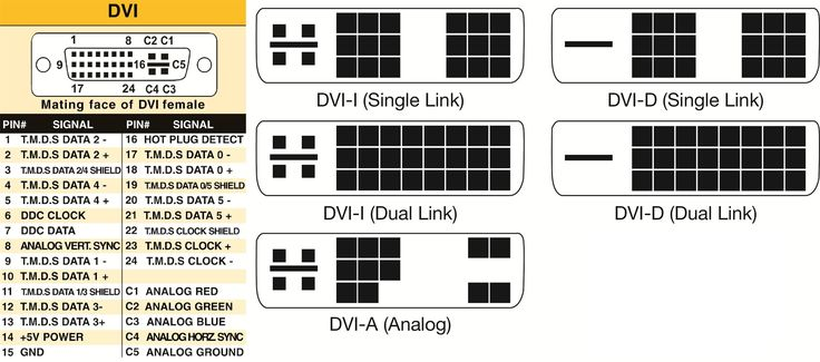 Differences Between DVI Connectors and Signals #difference #between #dvi #i #and #dvi #d http://miami.remmont.com/differences-between-dvi-connectors-and-signals-difference-between-dvi-i-and-dvi-d/  # Differences Between DVI Connectors and Signals DVI connectors come in three types: DVI-A (analog), DVI-D (digital) and DVI-I (integrated; analog and digital). Both DVI-I and DVI-D connectors have two distinct data rates, also known as single-link and dual-link. Each link type has a maximum…