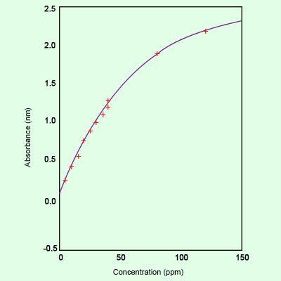 Graph of calibration curve