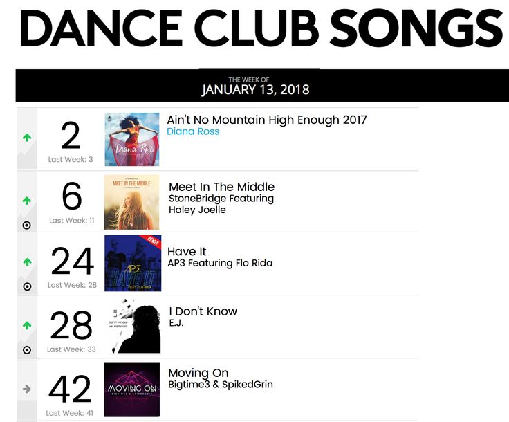 Oh yes - MEET IN THE MIDDLE in the top 10 at #6 on Billboard Dance along with 4 remixes http://smarturl.it/MITMstores Thank you for your amazing support! #stonebridge #haleyjoelle #MITM #stoneyboymusic #studio #remix #house