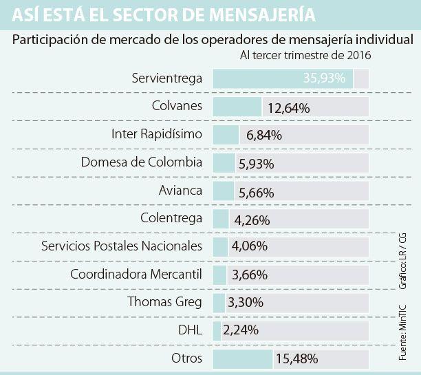 Servientrega, Colvanes e Inter Rapidísimo lideran en envíos individuales