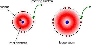 Electron Affinity - Google Search